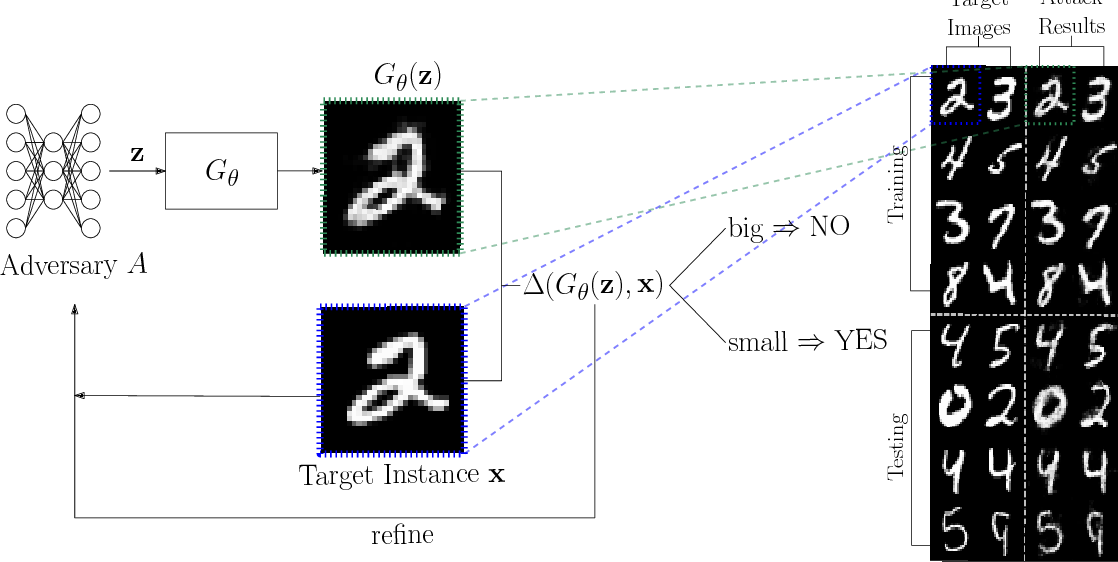 Figure 1 for Performing Co-Membership Attacks Against Deep Generative Models
