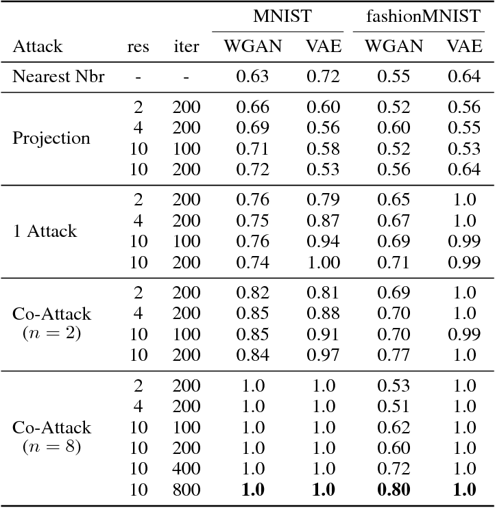 Figure 2 for Performing Co-Membership Attacks Against Deep Generative Models