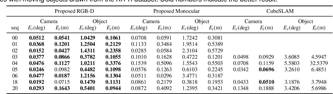 Figure 4 for VDO-SLAM: A Visual Dynamic Object-aware SLAM System