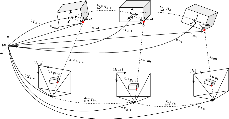 Figure 3 for VDO-SLAM: A Visual Dynamic Object-aware SLAM System