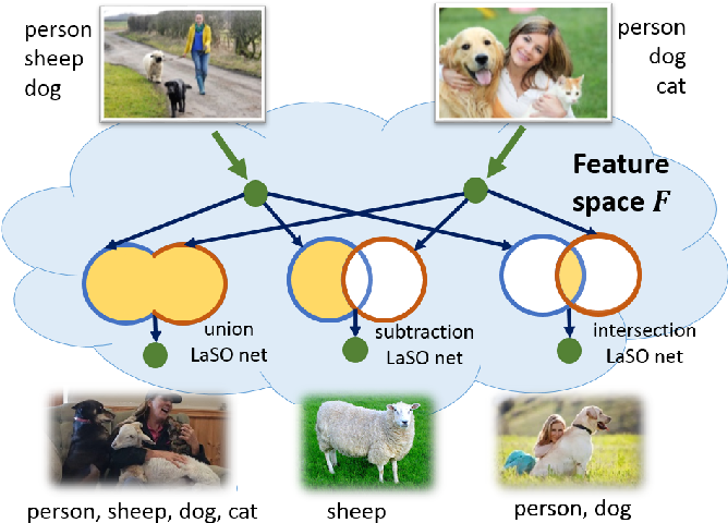 Figure 1 for LaSO: Label-Set Operations networks for multi-label few-shot learning
