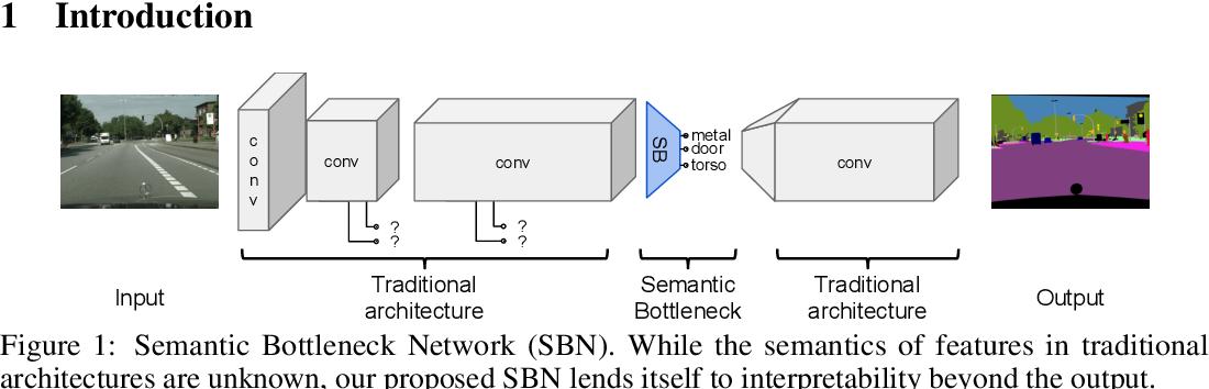 Figure 1 for Interpretability Beyond Classification Output: Semantic Bottleneck Networks