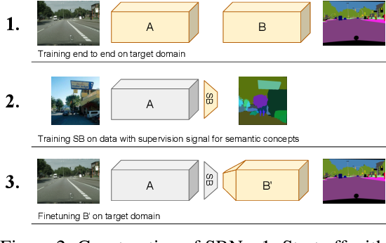 Figure 2 for Interpretability Beyond Classification Output: Semantic Bottleneck Networks