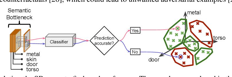 Figure 3 for Interpretability Beyond Classification Output: Semantic Bottleneck Networks