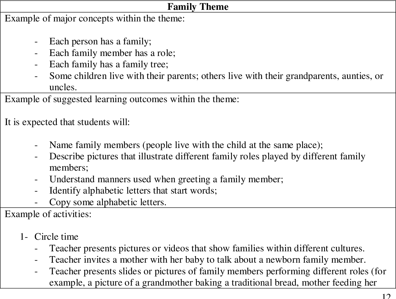 Figure 2 from Saudi children's views of learning center activities