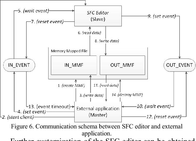 Sequential function chart - Semantic Scholar