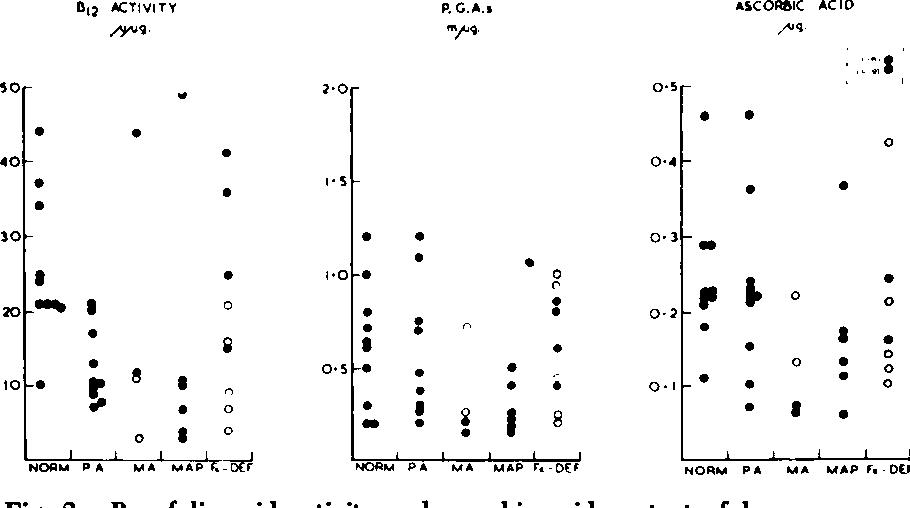 Figure 2 From Cyanocobalamin Ascorbic Acid And Pteroylglutaniates