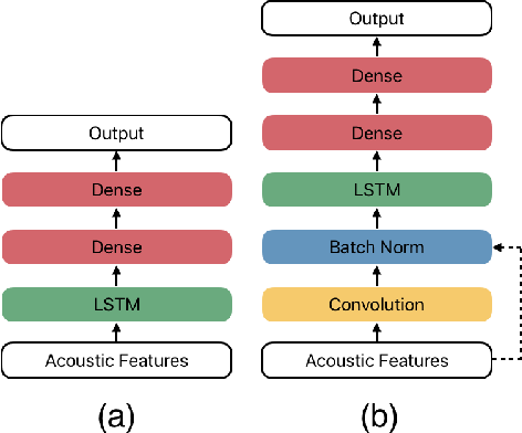Figure 1 for Detecting Emotion Primitives from Speech and their use in discerning Categorical Emotions