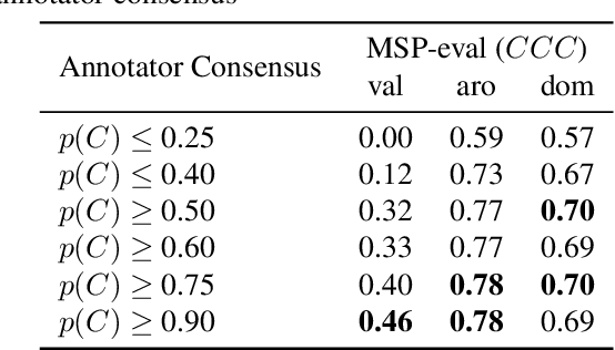 Figure 3 for Detecting Emotion Primitives from Speech and their use in discerning Categorical Emotions