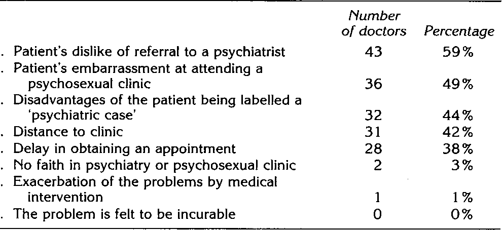 Psychsexual clinic