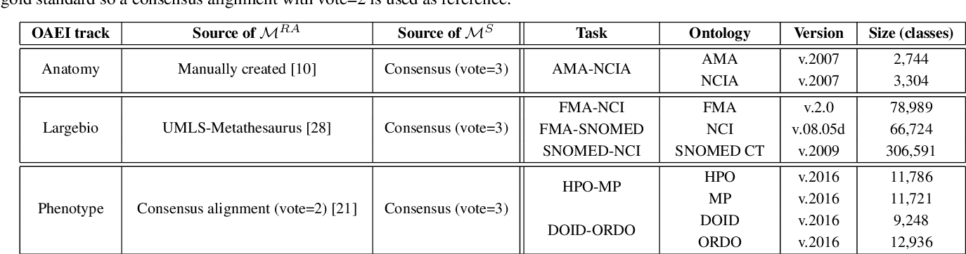 Figure 3 for Dividing the Ontology Alignment Task with Semantic Embeddings and Logic-based Modules