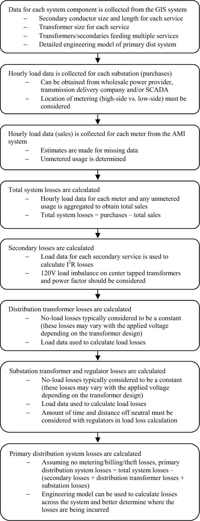 Evaluating distribution system losses using data from deployed ami figure 1 keyboard keysfo Gallery