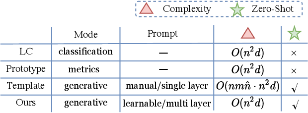 Figure 1 for LightNER: A Lightweight Generative Framework with Prompt-guided Attention for Low-resource NER