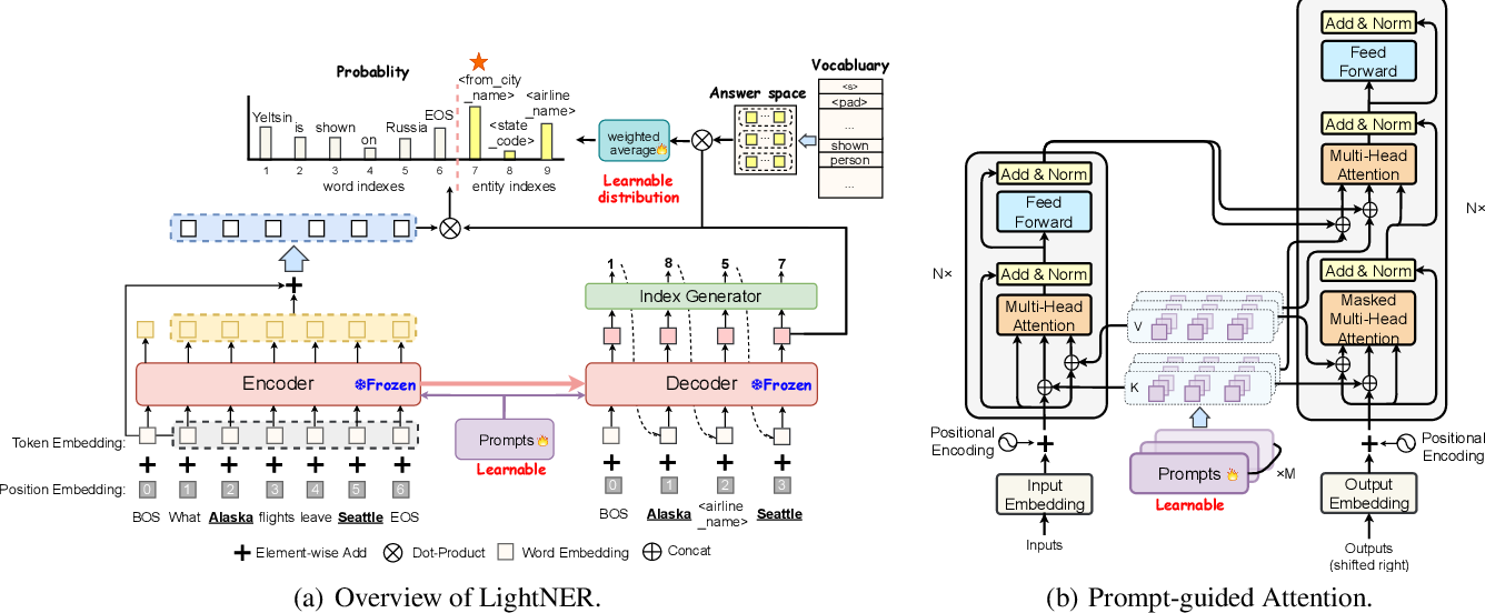 Figure 3 for LightNER: A Lightweight Generative Framework with Prompt-guided Attention for Low-resource NER