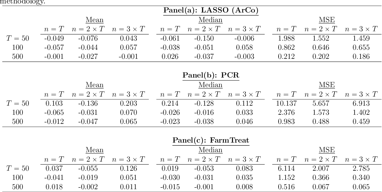 Figure 1 for Do We Exploit all Information for Counterfactual Analysis? Benefits of Factor Models and Idiosyncratic Correction