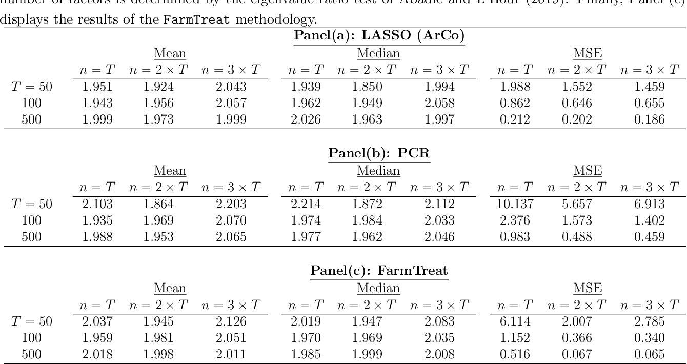 Figure 3 for Do We Exploit all Information for Counterfactual Analysis? Benefits of Factor Models and Idiosyncratic Correction