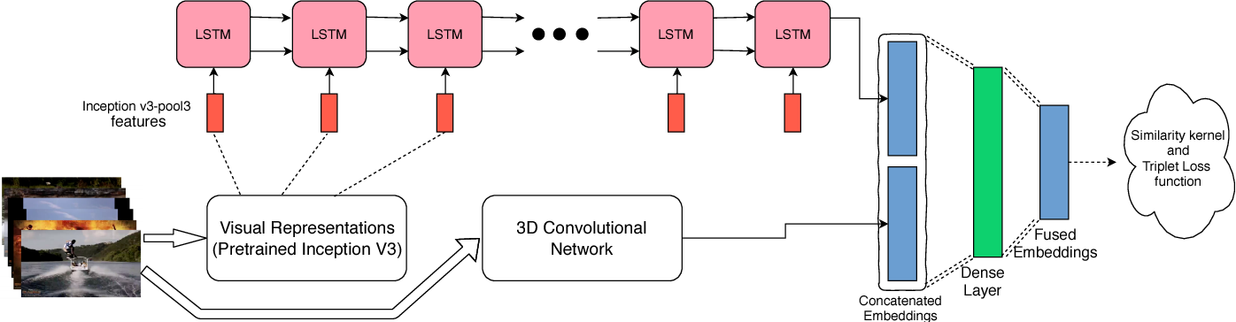 Figure 1 for FusedLSTM: Fusing frame-level and video-level features for Content-based Video Relevance Prediction