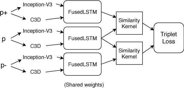 Figure 3 for FusedLSTM: Fusing frame-level and video-level features for Content-based Video Relevance Prediction