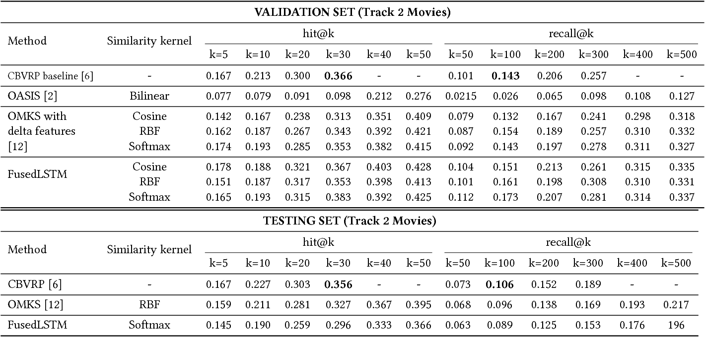 Figure 4 for FusedLSTM: Fusing frame-level and video-level features for Content-based Video Relevance Prediction