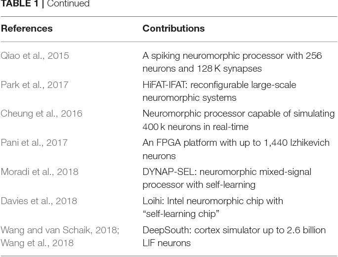 Figure 1 for Large-Scale Neuromorphic Spiking Array Processors: A quest to mimic the brain