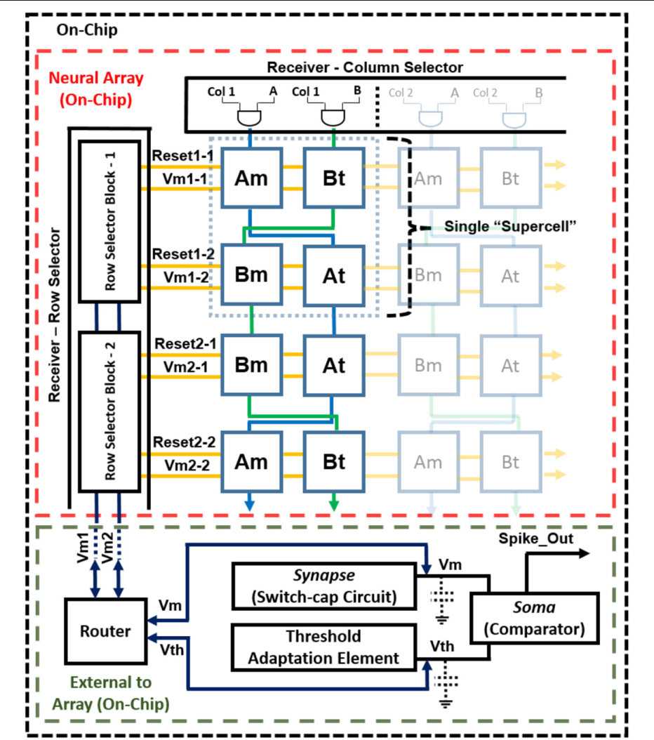 Figure 3 for Large-Scale Neuromorphic Spiking Array Processors: A quest to mimic the brain