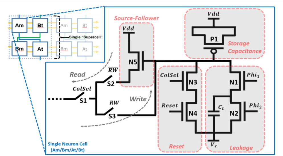 Figure 4 for Large-Scale Neuromorphic Spiking Array Processors: A quest to mimic the brain