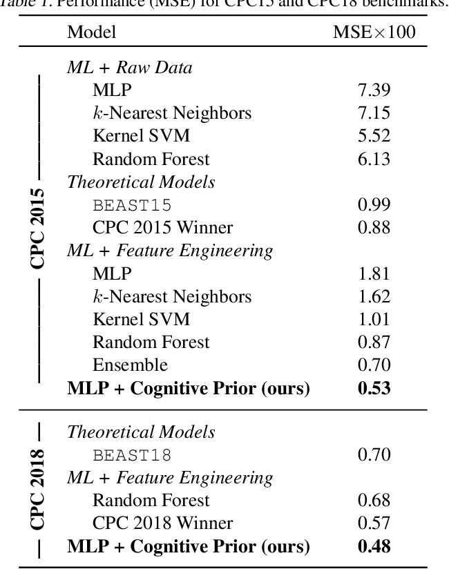 Figure 1 for Cognitive Model Priors for Predicting Human Decisions