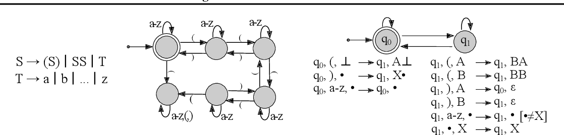 Figure 1 for State-Regularized Recurrent Neural Networks