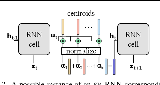 Figure 3 for State-Regularized Recurrent Neural Networks