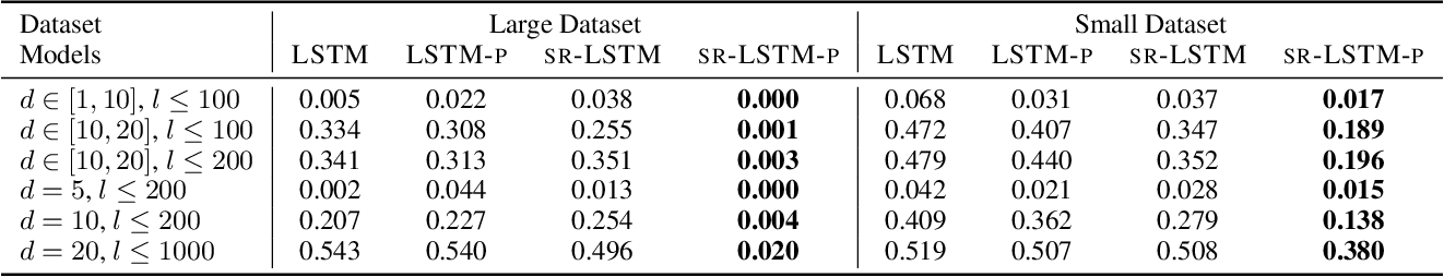Figure 2 for State-Regularized Recurrent Neural Networks