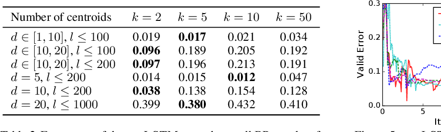 Figure 4 for State-Regularized Recurrent Neural Networks