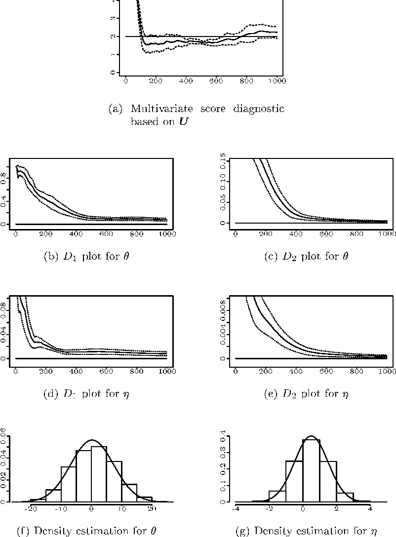 Figure 6 from Output Assessment for Monte Carlo Simulations