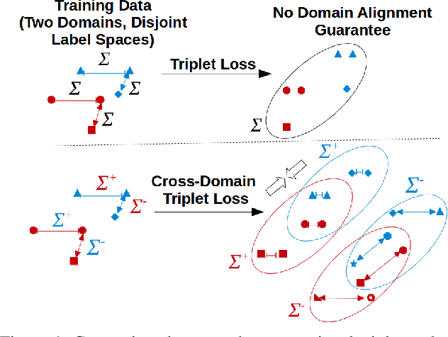 Figure 1 for Cross-Domain Similarity Learning for Face Recognition in Unseen Domains