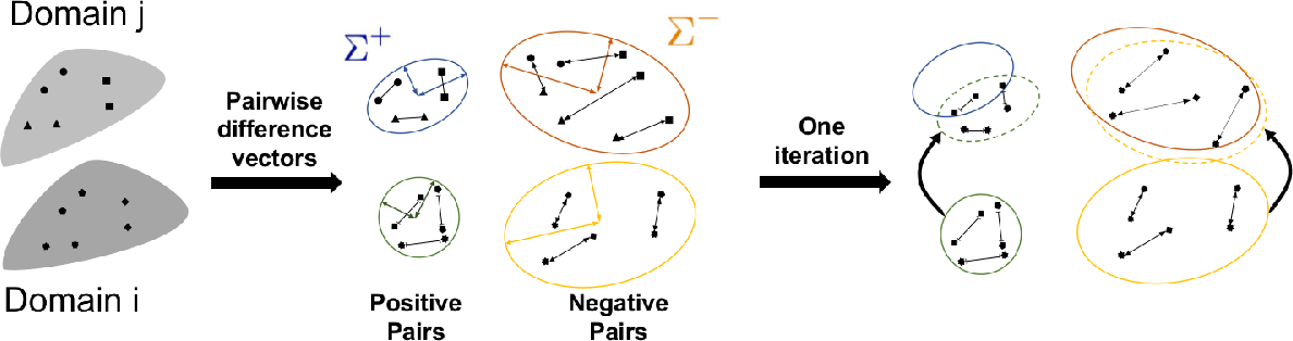 Figure 3 for Cross-Domain Similarity Learning for Face Recognition in Unseen Domains