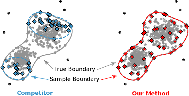 Figure 1 for Efficient SVDD Sampling with Approximation Guarantees for the Decision Boundary