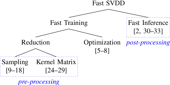 Figure 2 for Efficient SVDD Sampling with Approximation Guarantees for the Decision Boundary