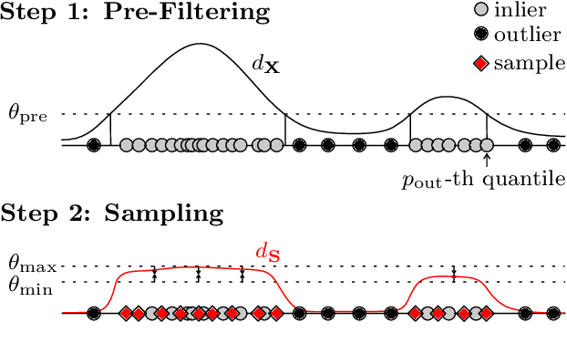 Figure 3 for Efficient SVDD Sampling with Approximation Guarantees for the Decision Boundary