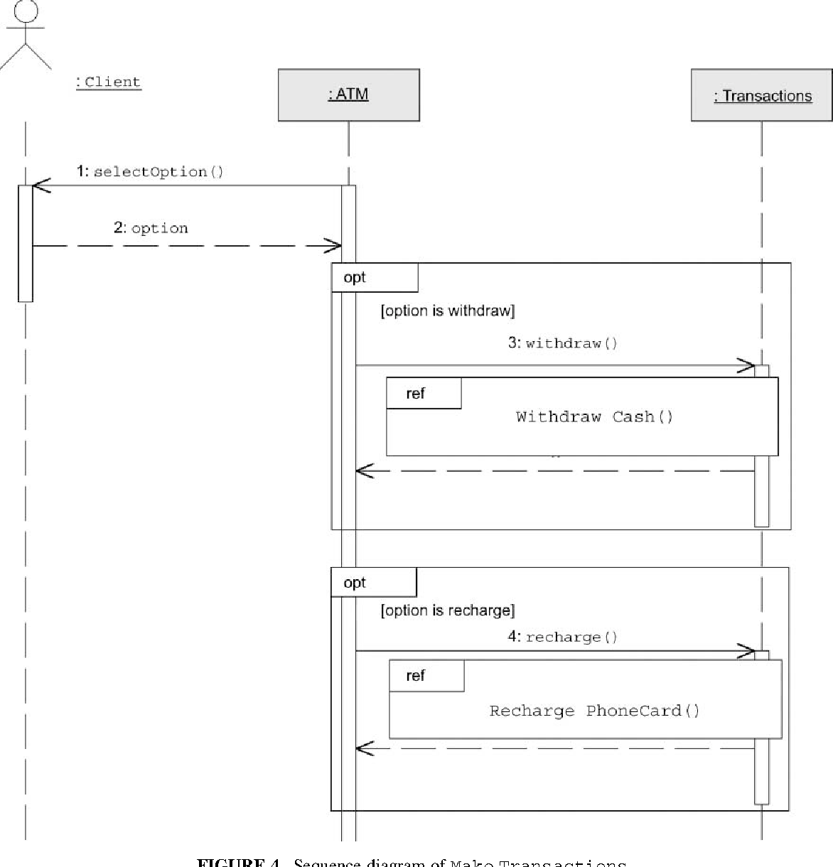 Describing use case relationships with sequence diagrams semantic figure 4 ccuart Gallery