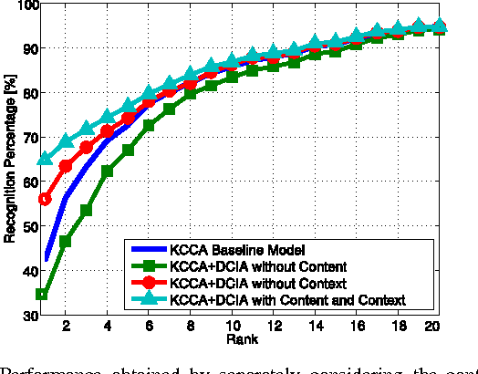 Figure 14 from Discriminant Context Information Analysis for Post