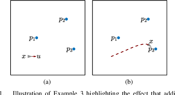 Figure 1 for An Optimal Task Allocation Strategy for Heterogeneous Multi-Robot Systems