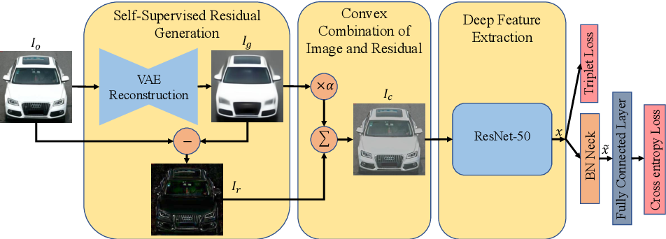 Figure 3 for The Devil is in the Details: Self-Supervised Attention for Vehicle Re-Identification