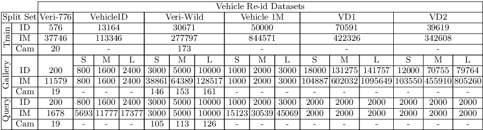 Figure 2 for The Devil is in the Details: Self-Supervised Attention for Vehicle Re-Identification