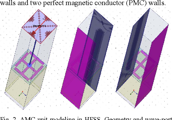 Figure 2 from A wideband Artificial Magnetic Conductor Yagi antenna