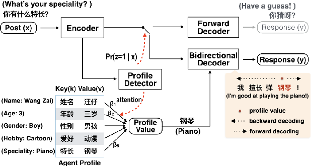 Figure 2 for Assigning personality/identity to a chatting machine for coherent conversation generation