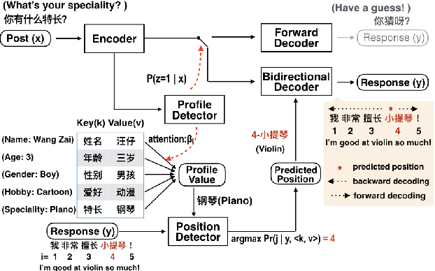 Figure 4 for Assigning personality/identity to a chatting machine for coherent conversation generation