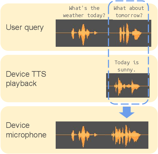 Figure 1 for Textual Echo Cancellation
