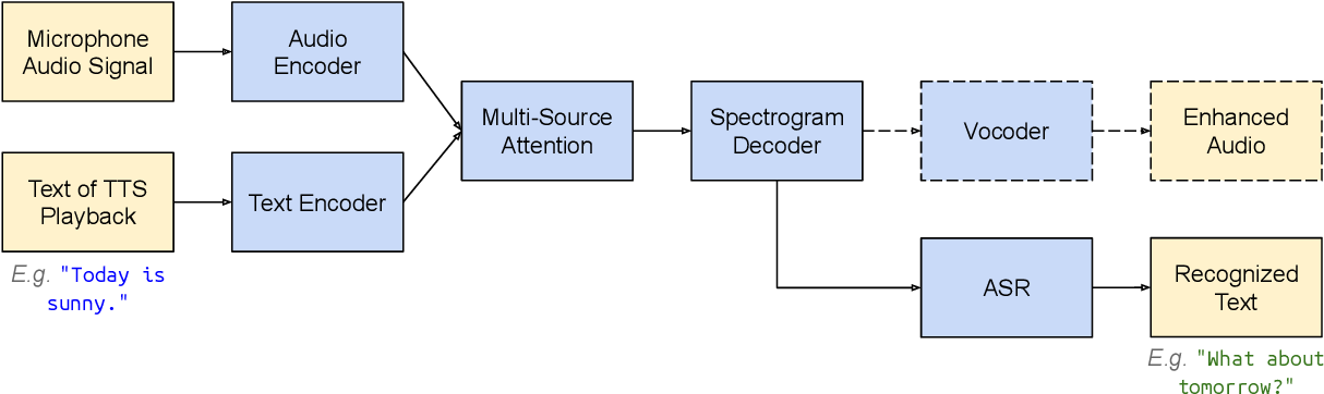 Figure 3 for Textual Echo Cancellation