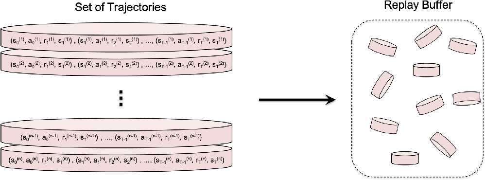 Figure 1 for Where Did You Learn That From? Surprising Effectiveness of Membership Inference Attacks Against Temporally Correlated Data in Deep Reinforcement Learning