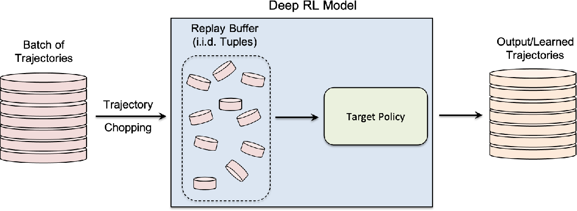 Figure 3 for Where Did You Learn That From? Surprising Effectiveness of Membership Inference Attacks Against Temporally Correlated Data in Deep Reinforcement Learning