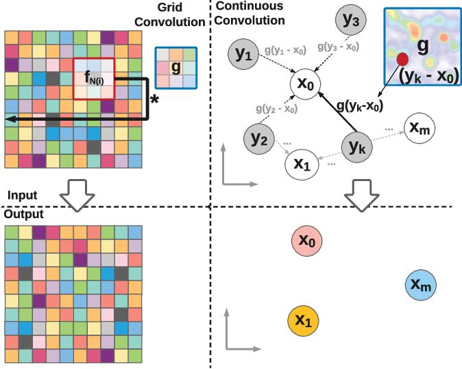 Figure 1 for Deep Parametric Continuous Convolutional Neural Networks